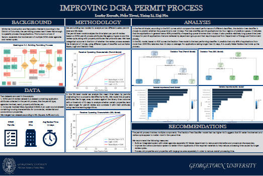 infographic for How can DCRA's permitting process keep up with the District's construction and renovation boom?