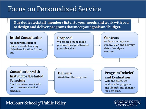 Service offering graphic depicting timeline and services: initial consultation, proposal, contract, consultation with instructor/schedule, delivery, program debrief