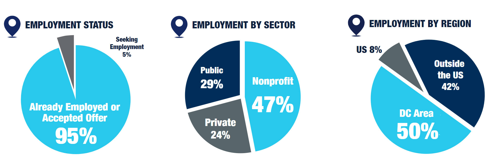 MIDP program outcomes infographic highlights: 95% already employed or accepted offer, 47% in nonprofit sector, 50% in Dc area & 42% outside of US.