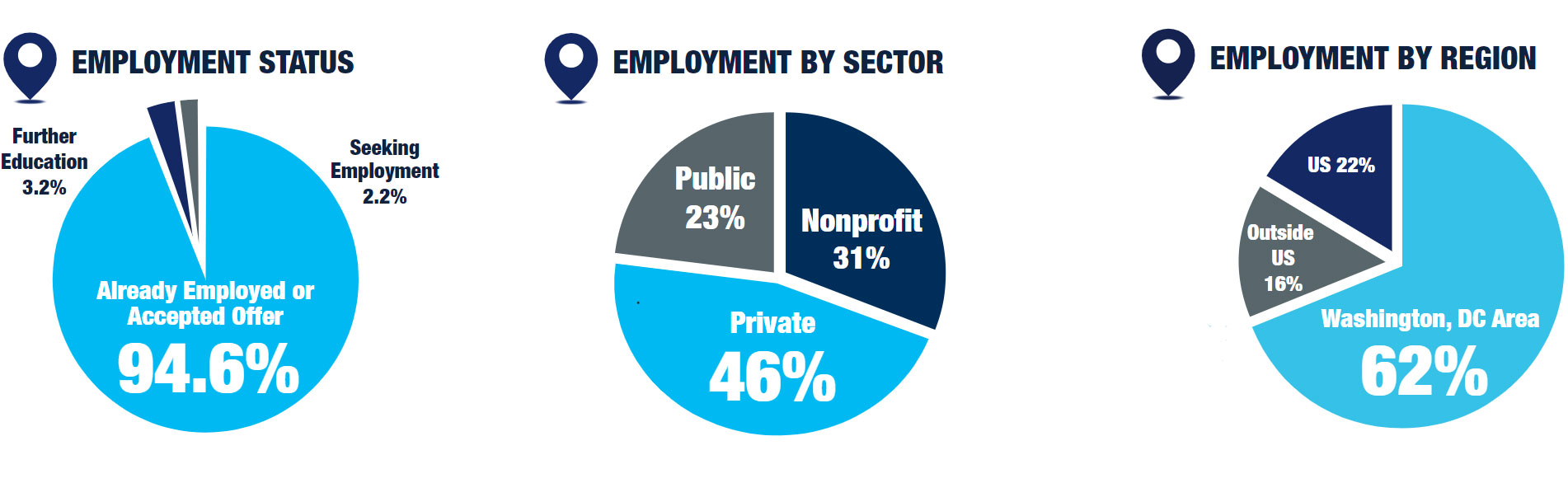 gram Outcomes Infographic highlights: 94.6% accepted employment or already employed, 62% employed in DC region, 46% private sector