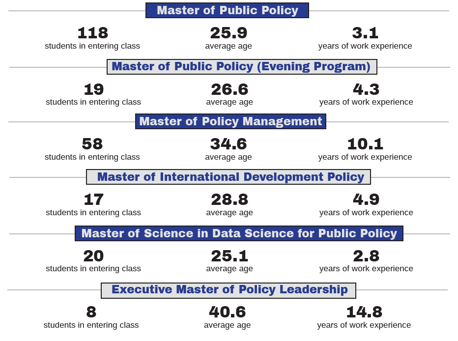 Image detailing the following statistics: MPP program has 118 students in entering class, 25.96 average age, 3.1 years work experience. MPP evening program has 19 students in entering class, 26.6 average age, 4.3 years work experience. MPM has 58 students in entering class, 34.6 average age, 10.1 years work experience. MIDP has 17 students in entering class, 28.8 average age, 4.9 years work experience. DSPP has 20 students in entering class, 25.1 average age, 2.8 years work experience. EMPL has 8 students in entering class. 40.6 average age, 14.8 years work experience.