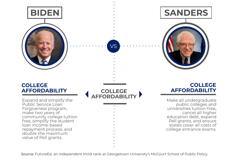 """chart depicts where candidates stand on """"College Affordability"""""""