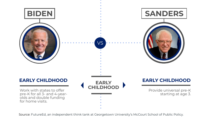 """chart depicts where candidates stand on """"Early Childhood"""" issues"""