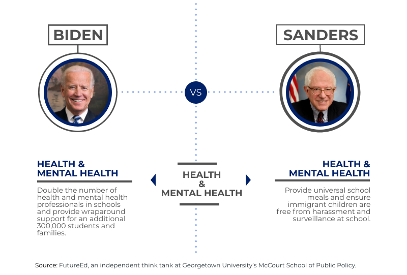 "chart depicts where candidates stand on ""Health & Mental Health"""