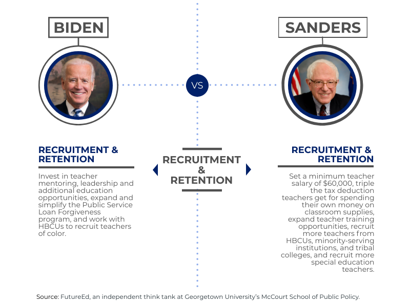 "chart depicts where candidates stand on ""Recruitment & Retention"""