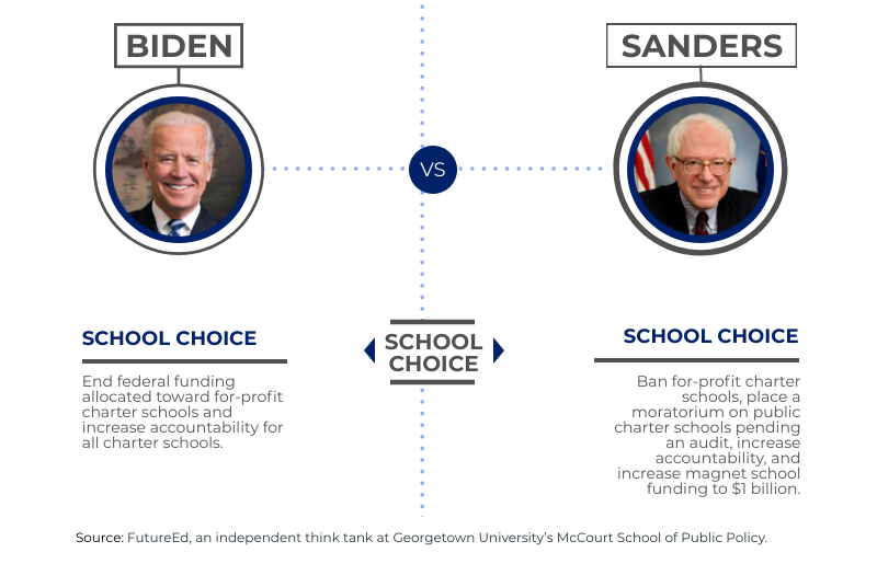 "Graphic depicting ""School Choice"" stance of presidential candidates Biden & Sanders"