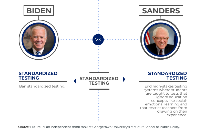 "chart depicts where candidates stand on ""Standardized Testing"""
