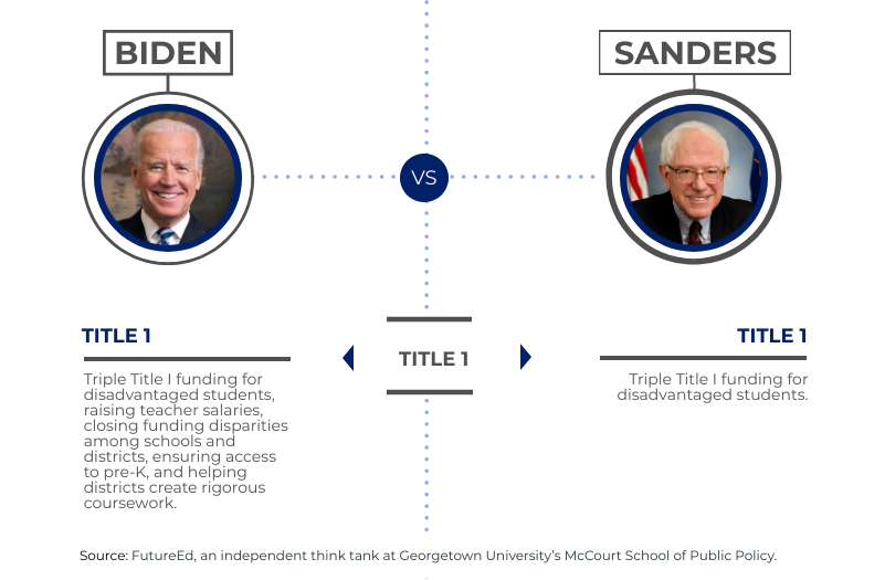 "chart depicts where presidential candidates stand on ""Title 1"""