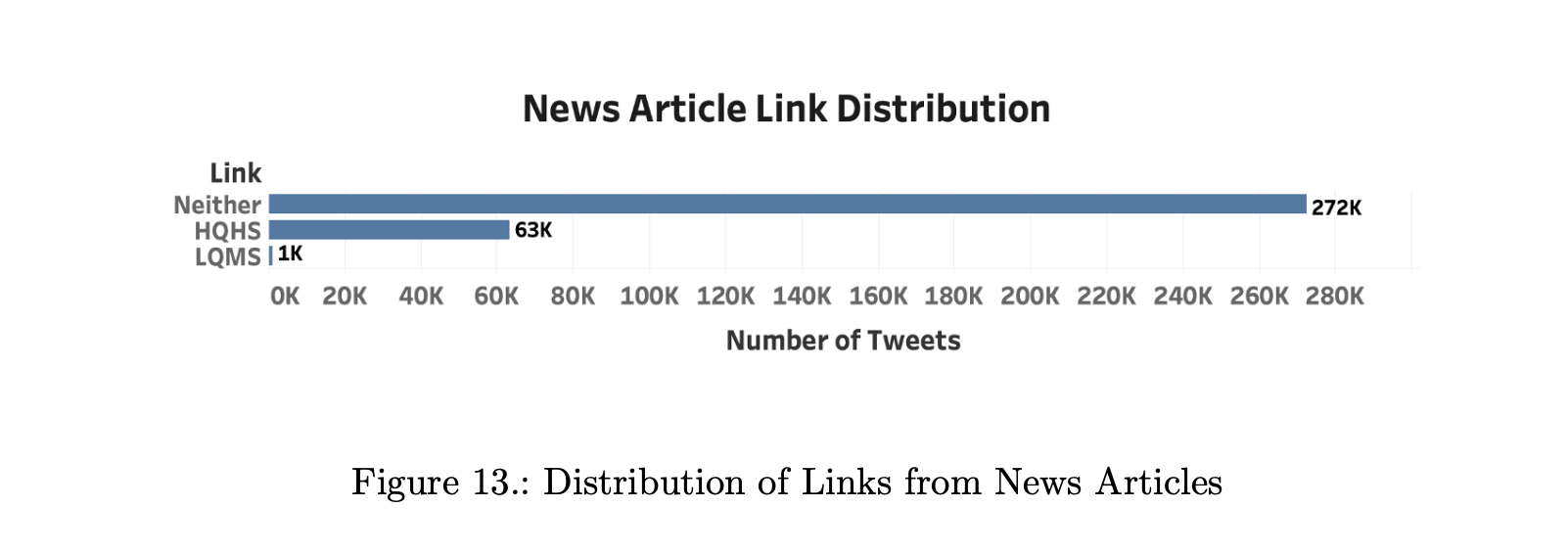 news article link distribution from news articles - link category/number of tweets