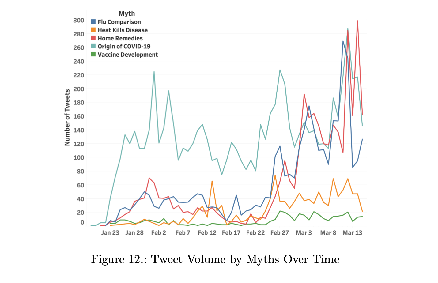 tweet volume by myths over time - number of tweets/date in 5 myth categories