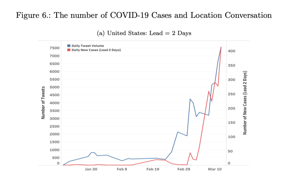 COVID Cases chart: time span from Jan - Mar 10, number of tweets 0-7500, number of new cases 0-400