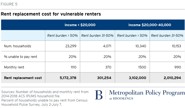 Chart: Rent replacement cost for vulnerable renters