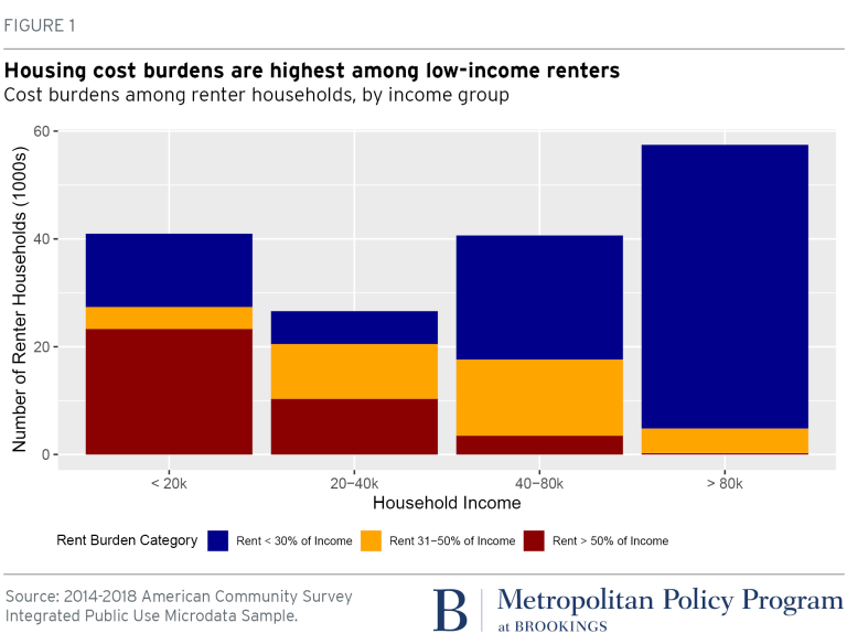 Chart: Housing cost burdens among renter households by income group