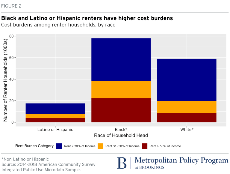 Chart: Cost burdens among renter households, by race