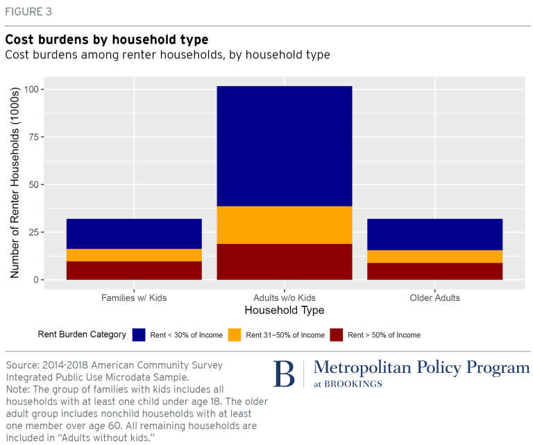 Chart: Cost burdens among renter households, by household type